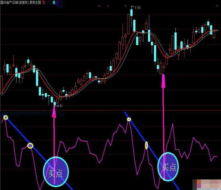 BIAS指标趋势线买入信号(图解)