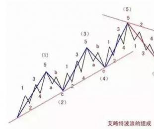 15张图带你了解波浪理论