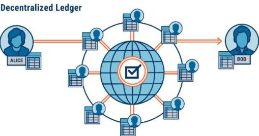 区块链技术:区块链如何重塑银行业?