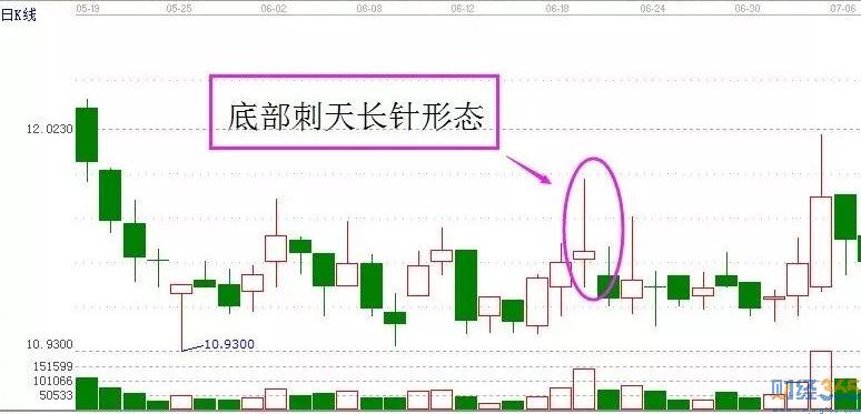 股票k线图分析-刺天长针形态实战案例解析!