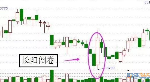 股票k线图经典图解-长阳倒卷形态这样看才准确
