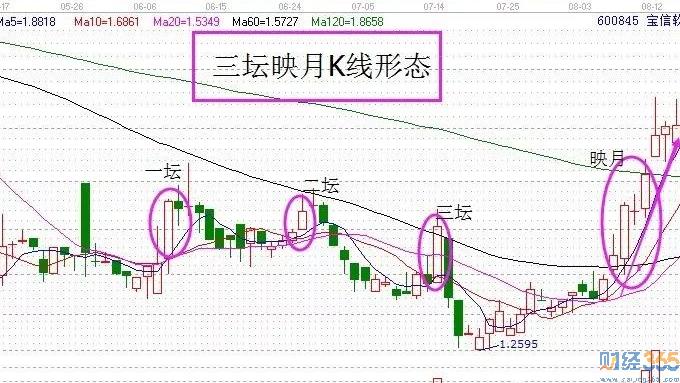 股票必涨k线图-三坛映月形态让你精准找到黑马!
