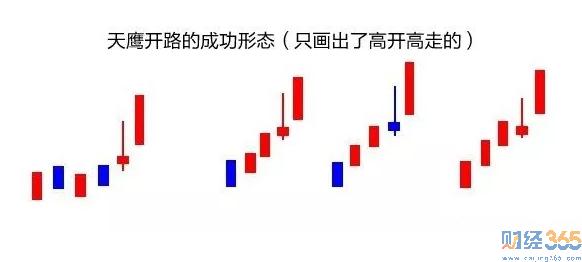 股票k线图分析-天鹰开路形态讲解 做好用的看盘