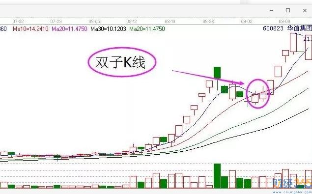 股票k线图分析-你想了解的双子K线操作技巧 全在