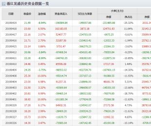 600352资金流向分析 不少投资者容易忽略这些点!