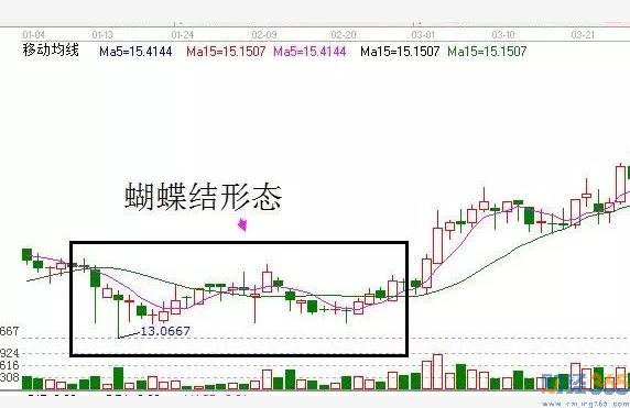 如何看股市k线图2