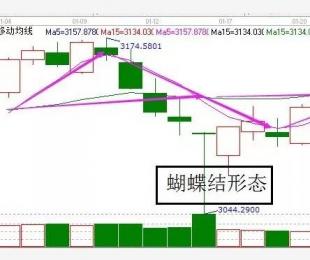如何看股市k线图-这个实战经验很少有投资者学会!